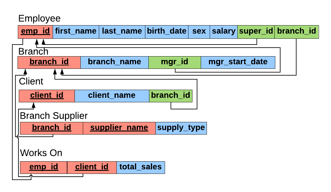 A database schema for a company