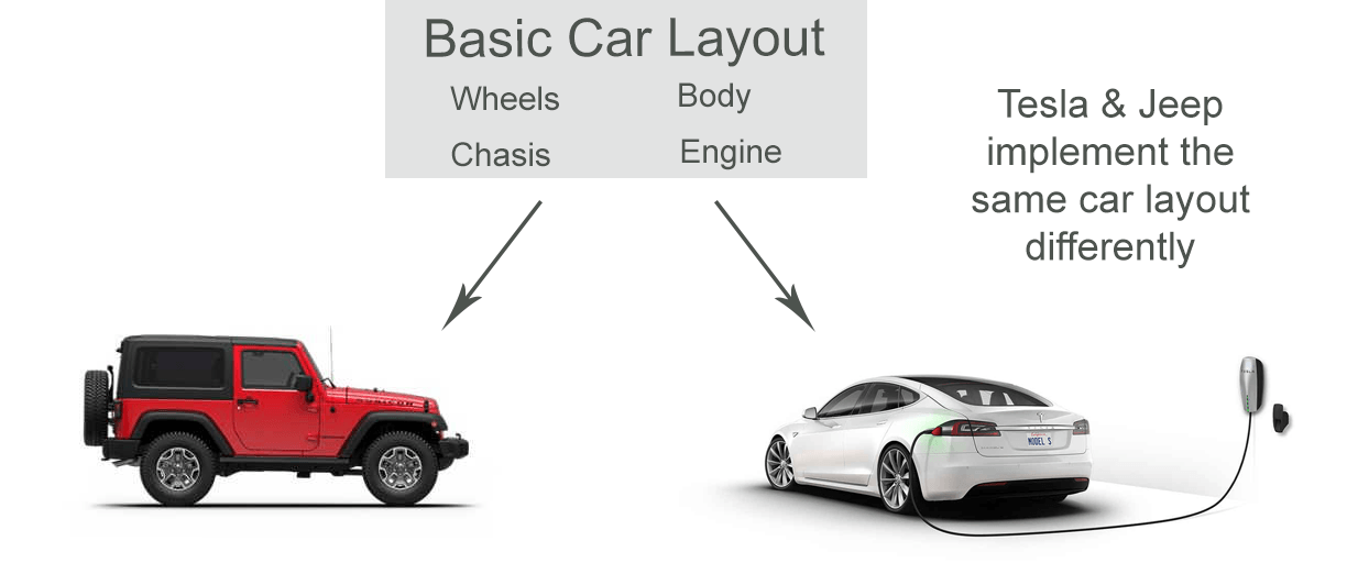 All cars implement the same series of blocks, just like hugo block templates